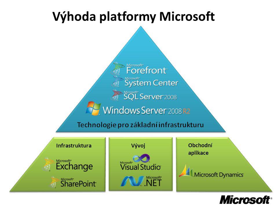 Výhoda platformy Microsoft Obchodní aplikace Vývoj Infrastruktura