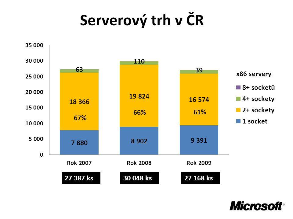 Serverový trh v ČR 27 387 ks30 048 ks27 168 ks 67% 66% 61%