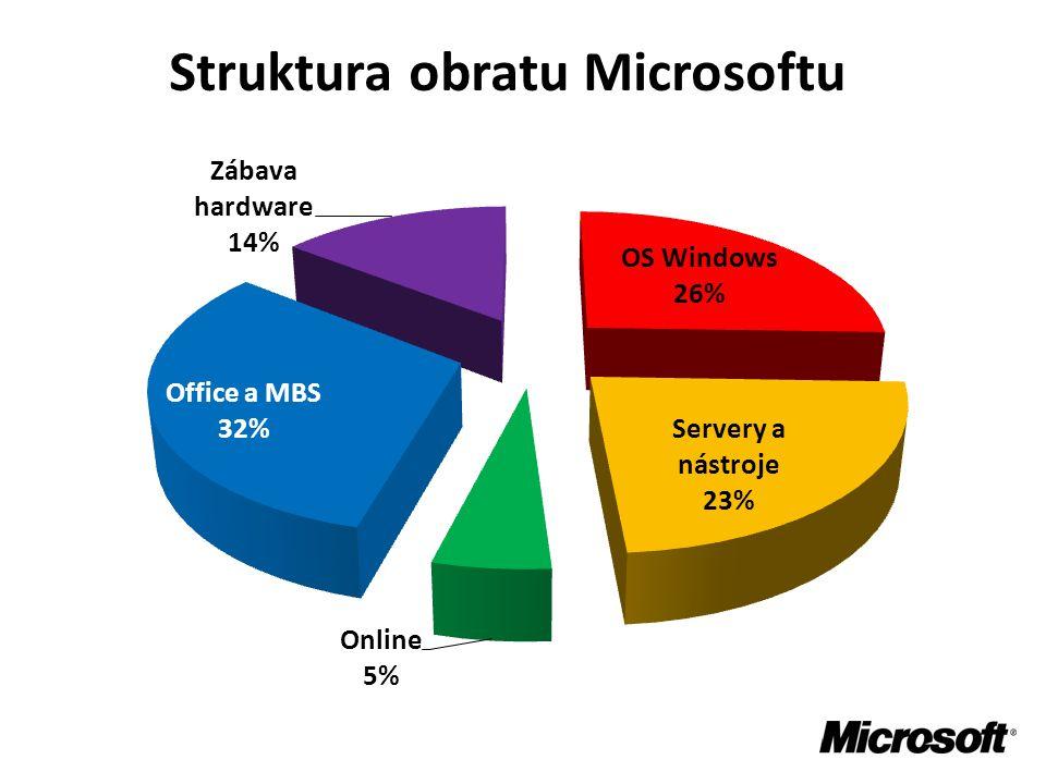 Struktura obratu Microsoftu