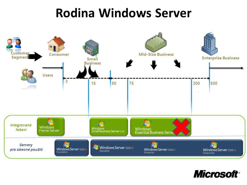 Rodina Windows Server Small Business Mid-Size Business Enterprise Business Consumer Customer Segment Integrovaná řešení Servery pro obecné použití Users 3 50500