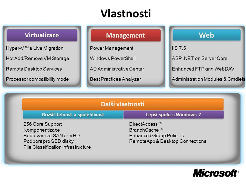 Management Web Virtualizace IIS 7.5 ASP.NET on Server Core Enhanced FTP and WebDAV Administration Modules & Cmdlets Hyper-V™ s Live Migration Hot Add/Remove VM Storage Remote Desktop Services Processor compatibility mode Další vlastnosti Power Management Windows PowerShell AD Administrative Center Best Practices Analyzer Lepší spolu s Windows 7 Rozšiřitelnost a spolehlivost DirectAccess™ BranchCache™ Enhanced Group Policies RemoteApp & Desktop Connections 256 Core Support Komponentizace Bootování ze SAN or VHD Podpora pro SSD disky File Classification Infrastructure Vlastnosti
