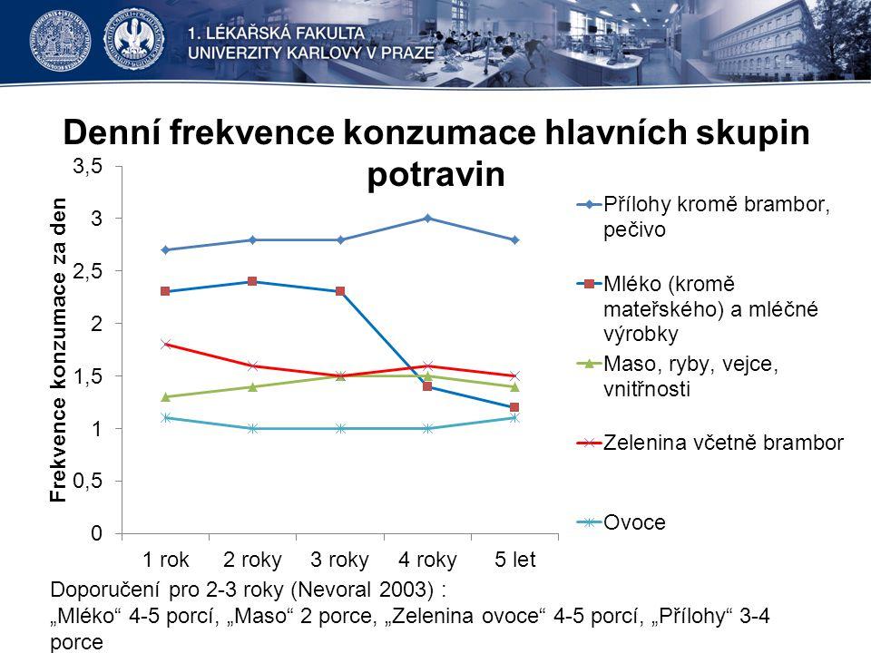 """Denní frekvence konzumace hlavních skupin potravin Doporučení pro 2-3 roky (Nevoral 2003) : """"Mléko"""" 4-5 porcí, """"Maso"""" 2 porce, """"Zelenina ovoce"""" 4-5 po"""