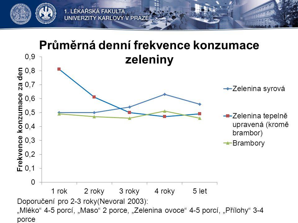 """Průměrná denní frekvence konzumace zeleniny Doporučení pro 2-3 roky(Nevoral 2003): """"Mléko"""" 4-5 porcí, """"Maso"""" 2 porce, """"Zelenina ovoce"""" 4-5 porcí, """"Pří"""