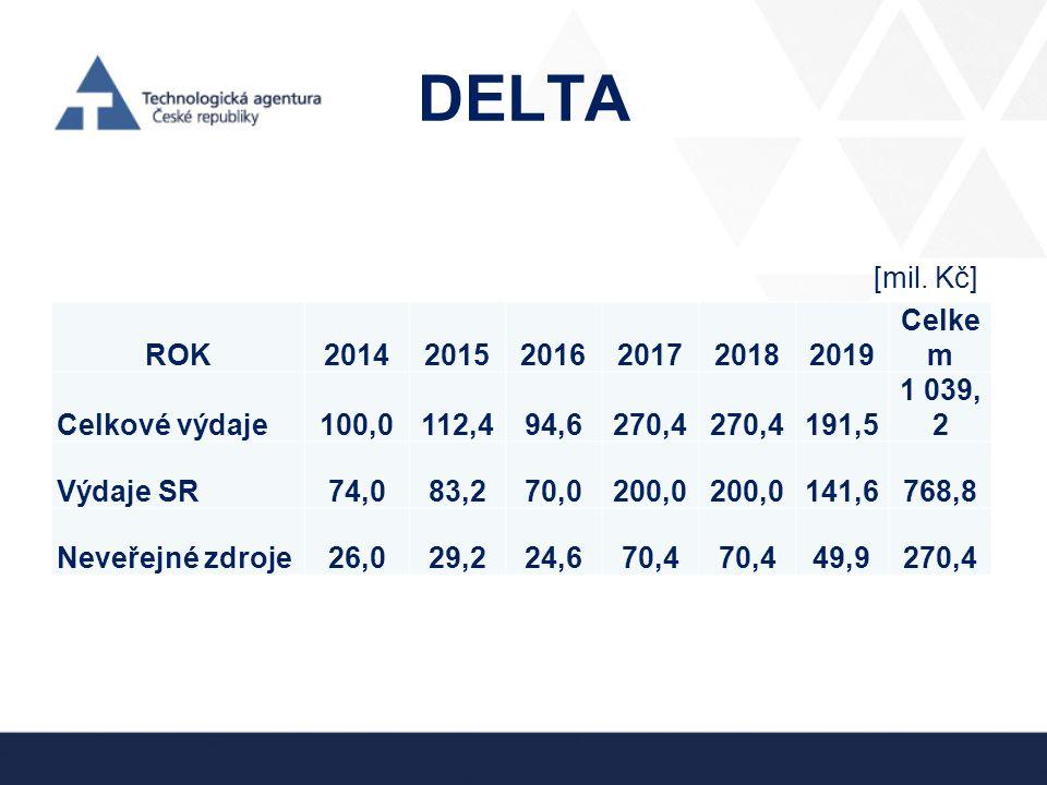 DELTA ROK201420152016201720182019 Celke m Celkové výdaje100,0112,494,6270,4 191,5 1 039, 2 Výdaje SR74,083,270,0200,0 141,6768,8 Neveřejné zdroje26,02