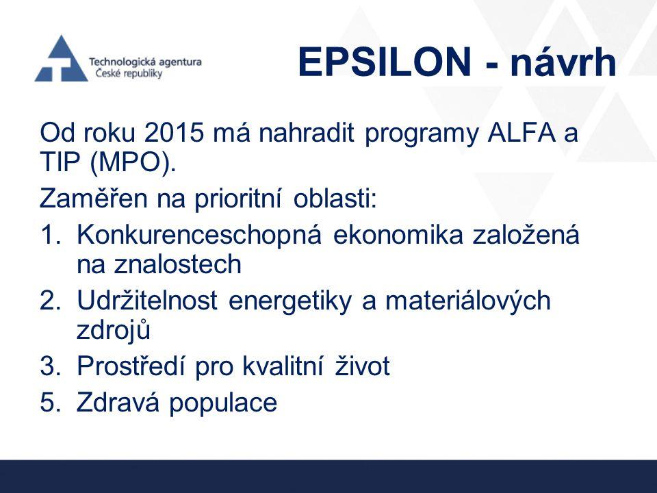 EPSILON - návrh Od roku 2015 má nahradit programy ALFA a TIP (MPO). Zaměřen na prioritní oblasti: 1.Konkurenceschopná ekonomika založená na znalostech