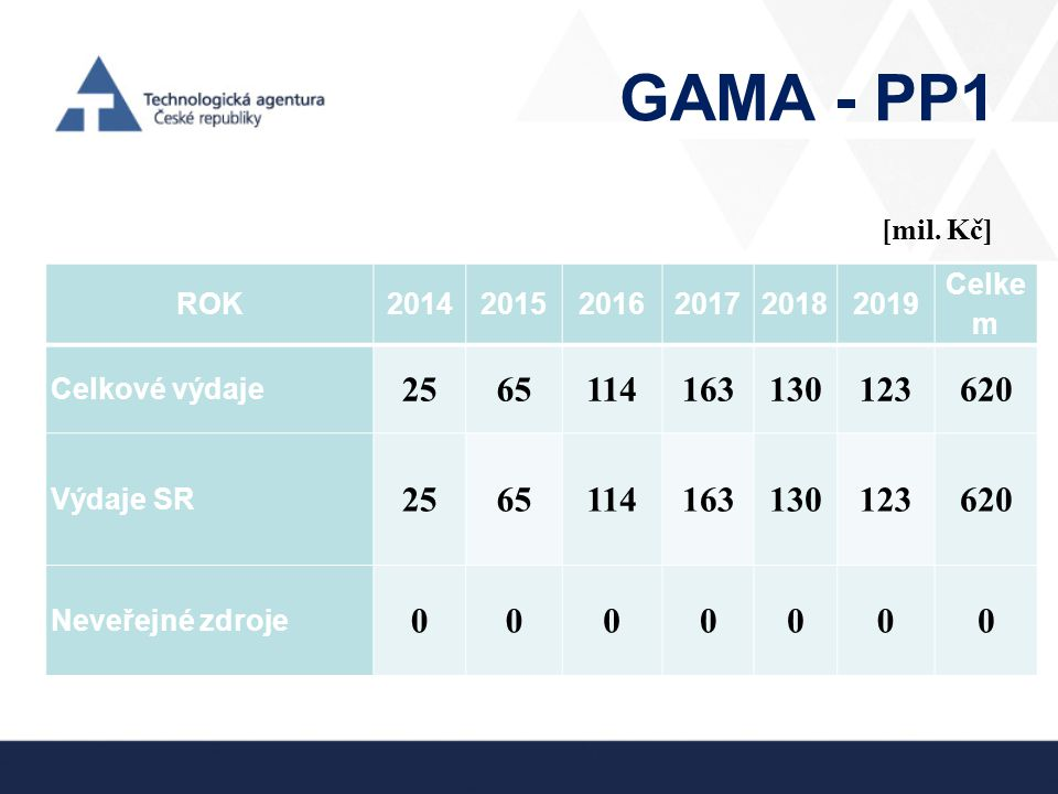 GAMA - PP1 ROK201420152016201720182019 Celke m Celkové výdaje 2565114163130123620 Výdaje SR 2565114163130123620 Neveřejné zdroje 0000000 [mil. Kč]