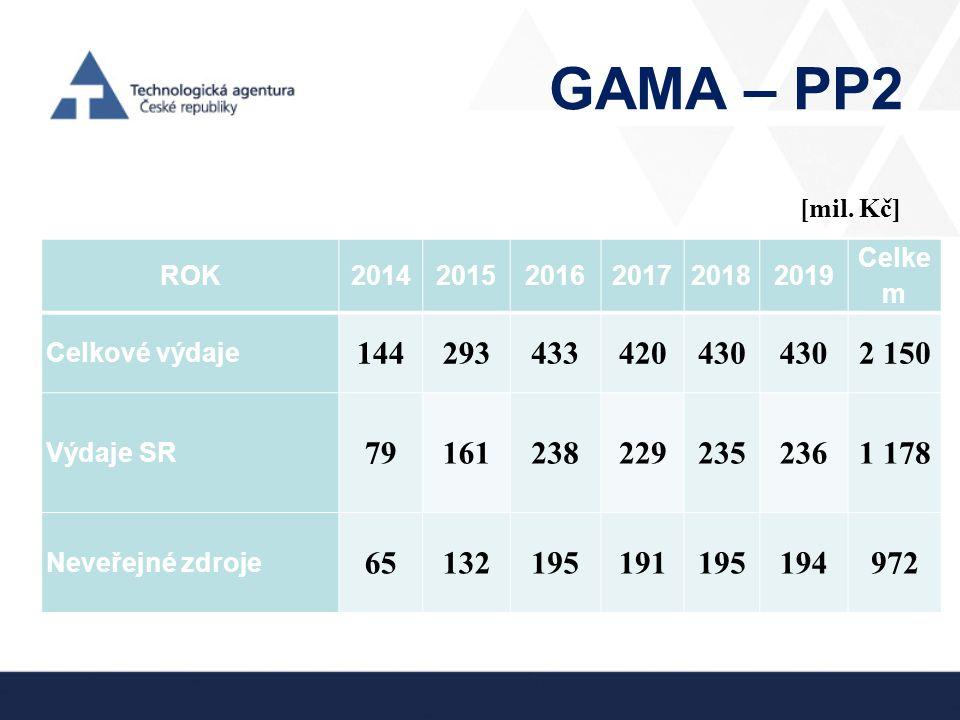 GAMA – PP2 ROK201420152016201720182019 Celke m Celkové výdaje 144293433420430 2 150 Výdaje SR 791612382292352361 178 Neveřejné zdroje 6513219519119519