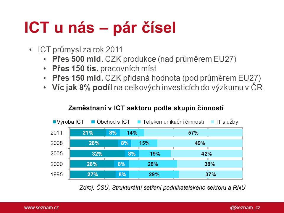 www.seznam.cz ICT u nás – pár čísel @Seznam_cz •ICT průmysl za rok 2011 •Přes 500 mld. CZK produkce (nad průměrem EU27) •Přes 150 tis. pracovních míst