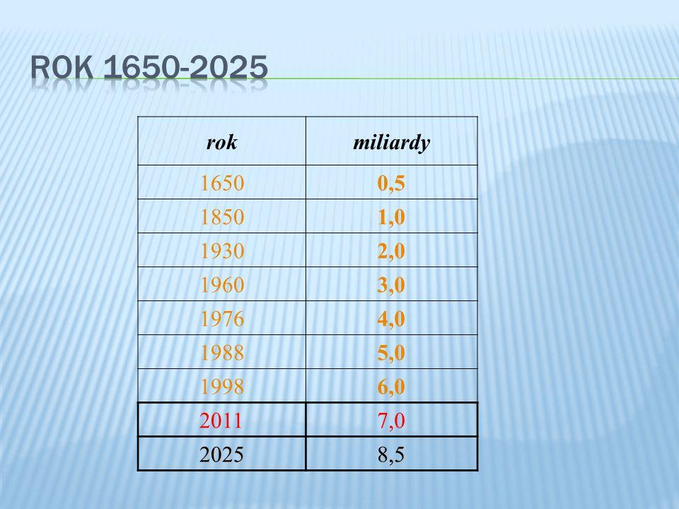 rokmiliardy 16500,5 18501,0 19302,0 19603,0 19764,0 19885,0 19986,0 20117,0 20258,5