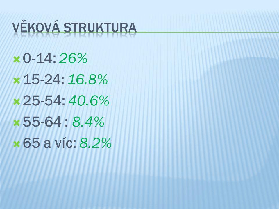  0-14: 26%  15-24: 16.8%  25-54: 40.6%  55-64 : 8.4%  65 a víc: 8.2%