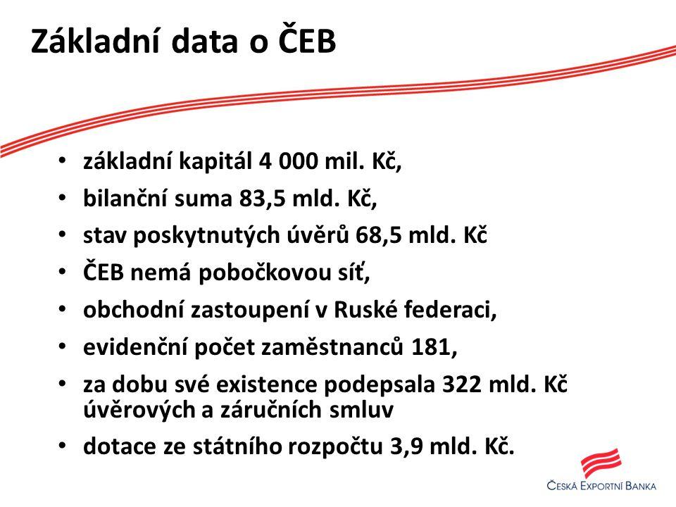 Základní data o ČEB • základní kapitál 4 000 mil. Kč, • bilanční suma 83,5 mld.