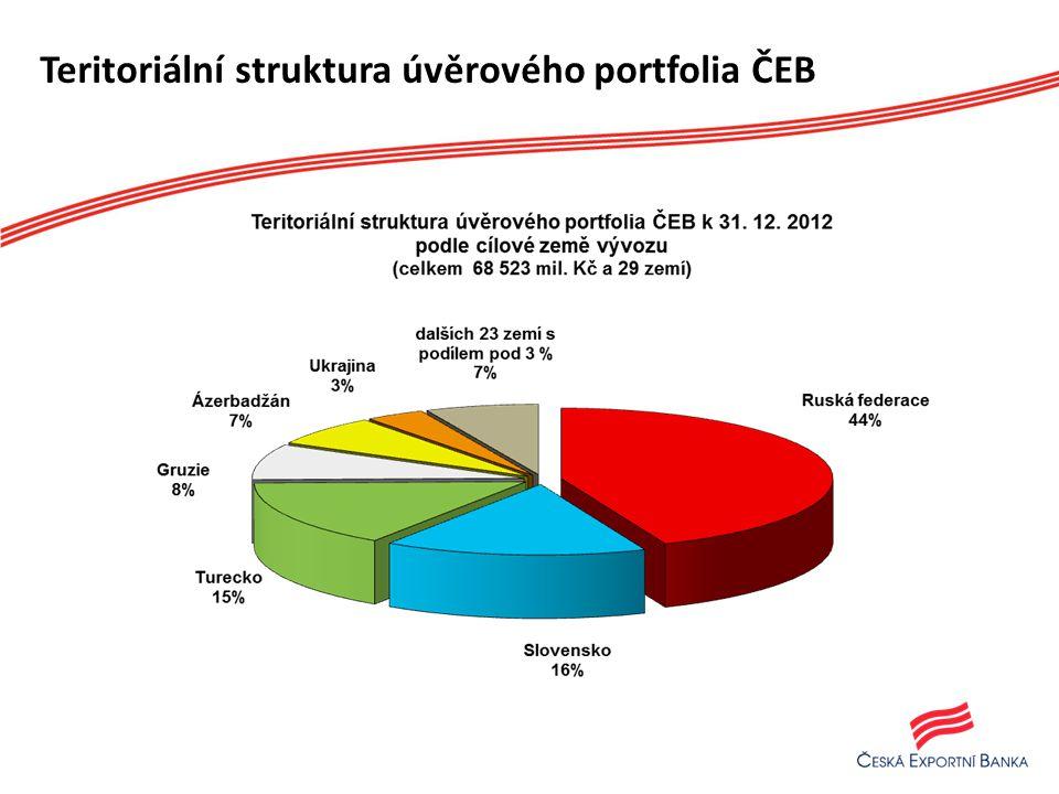 Teritoriální struktura úvěrového portfolia ČEB