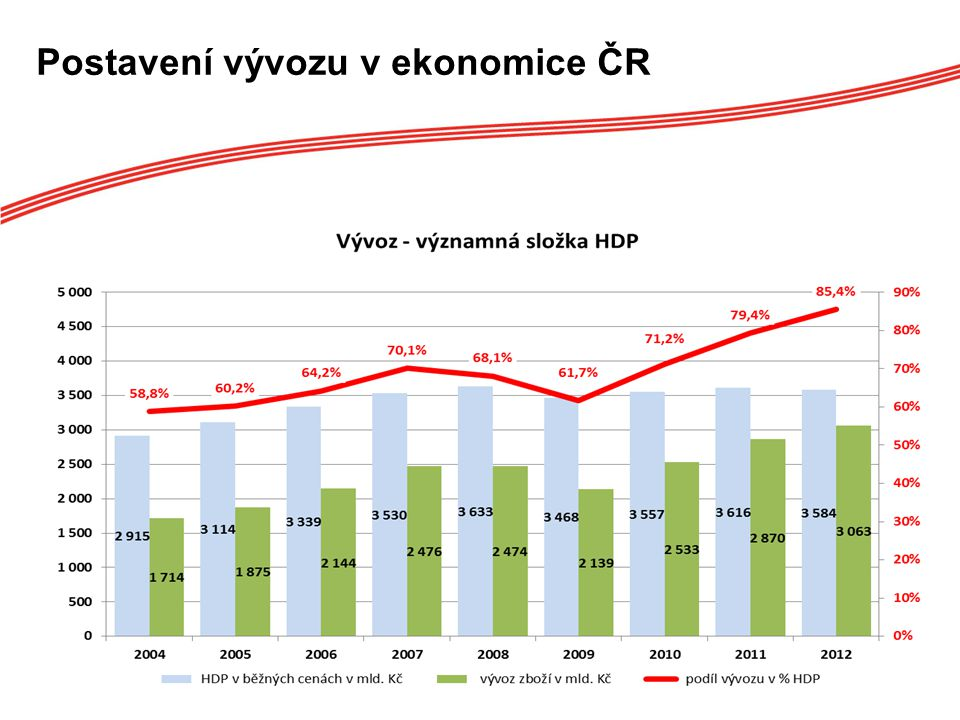 Postavení vývozu v ekonomice ČR