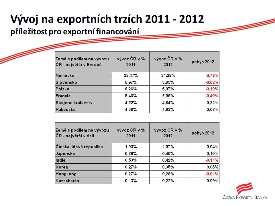 Vývoj na exportních trzích 2011 - 2012 příležitost pro exportní financování