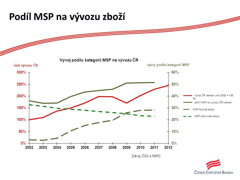 Podíl MSP na vývozu zboží Zdroj: ČSÚ a MPO