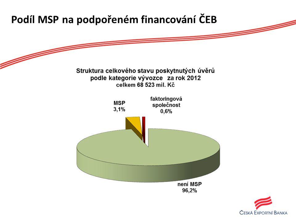 Podíl MSP na podpořeném financování ČEB