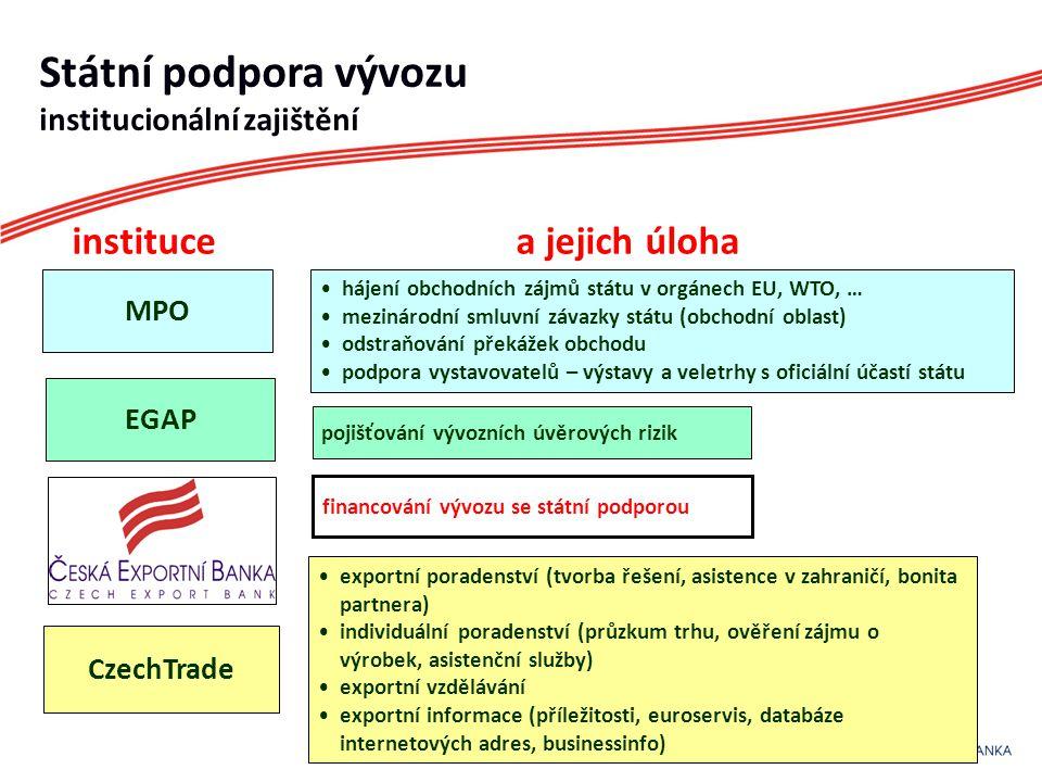 Státní podpora vývozu institucionální zajištění instituce a jejich úloha MPO EGAP CzechTrade •hájení obchodních zájmů státu v orgánech EU, WTO, … •mezinárodní smluvní závazky státu (obchodní oblast) •odstraňování překážek obchodu •podpora vystavovatelů – výstavy a veletrhy s oficiální účastí státu pojišťování vývozních úvěrových rizik financování vývozu se státní podporou •exportní poradenství (tvorba řešení, asistence v zahraničí, bonita partnera) •individuální poradenství (průzkum trhu, ověření zájmu o výrobek, asistenční služby) •exportní vzdělávání •exportní informace (příležitosti, euroservis, databáze internetových adres, businessinfo)