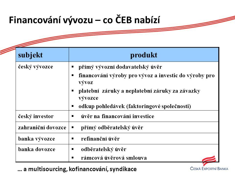 Financování vývozu – co ČEB nabízí subjektprodukt český vývozce  přímý vývozní dodavatelský úvěr  financování výroby pro vývoz a investic do výroby pro vývoz  platební záruky a neplatební záruky za závazky vývozce  odkup pohledávek (faktoringové společnosti) český investor  úvěr na financování investice zahraniční dovozce  přímý odběratelský úvěr banka vývozce  refinanční úvěr banka dovozce  odběratelský úvěr  rámcová úvěrová smlouva … a multisourcing, kofinancování, syndikace