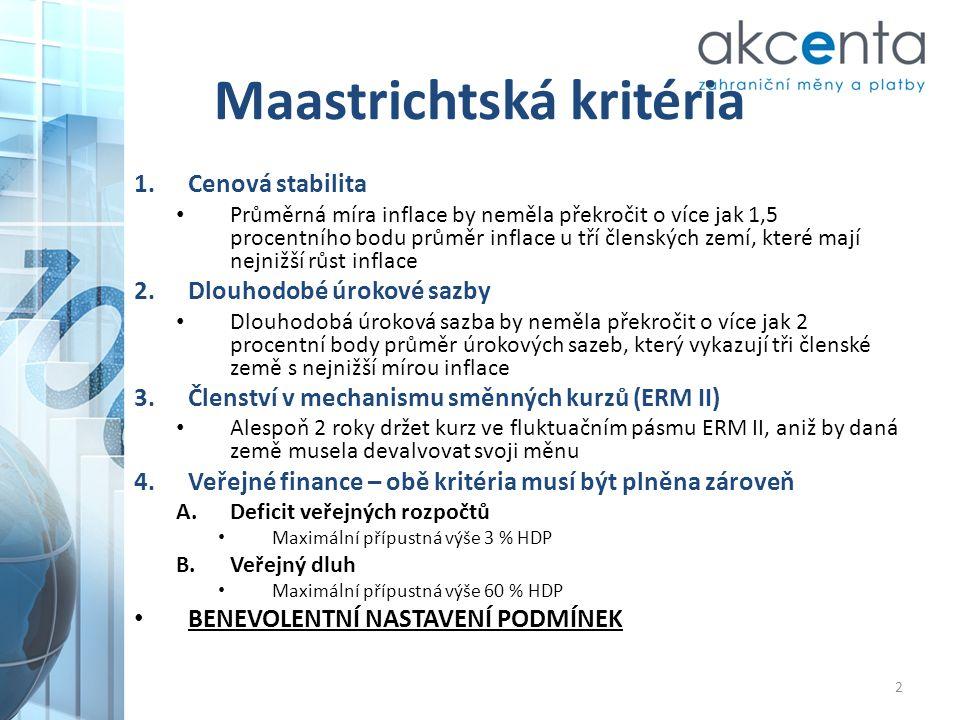 Maastrichtská kritéria 1.Cenová stabilita • Průměrná míra inflace by neměla překročit o více jak 1,5 procentního bodu průměr inflace u tří členských z