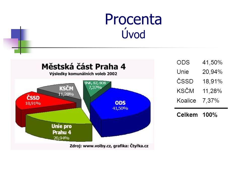 Procenta Úvod ODS Unie ČSSD KSČM Koalice Celkem 41,50% 18,91% 11,28% 7,37% 100% 20,94%