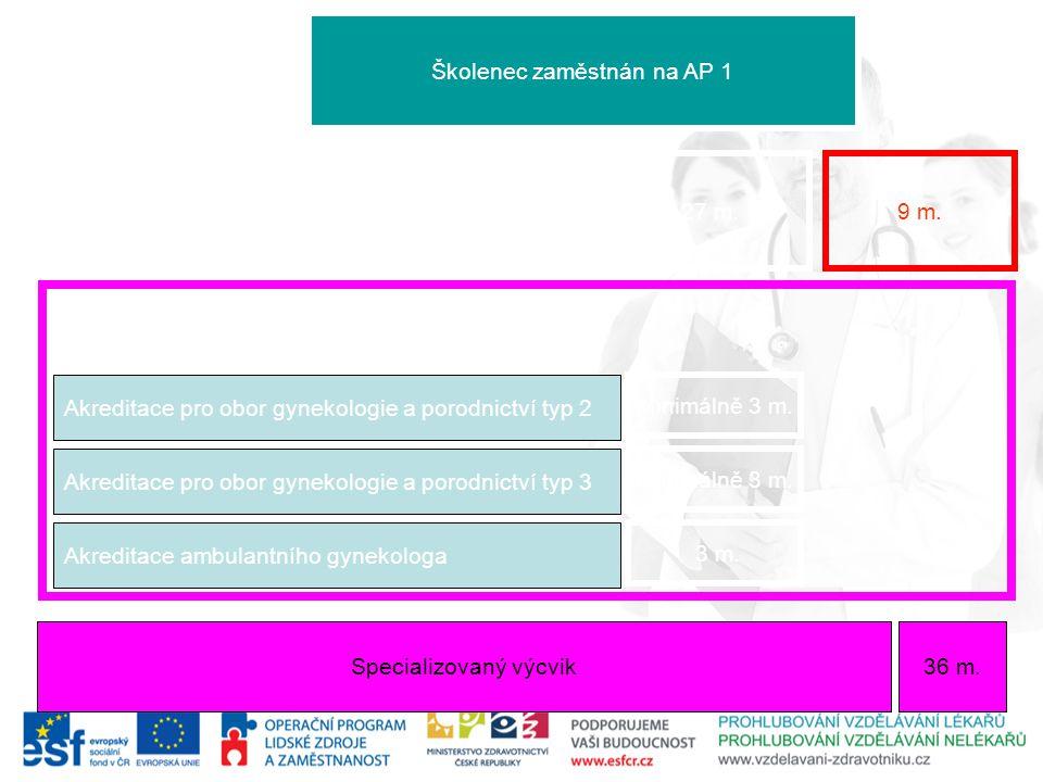 Specializovaný výcvik 36 m. Akreditace pro obor gynekologie a porodnictví typ 1 Akreditace pro obor gynekologie a porodnictví typ 2 Akreditace pro obo