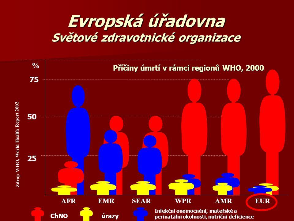 Evropská úřadovna Světové zdravotnické organizace úrazyChNO AFR EMREURSEARWPR AMR % Infekční onemocnění, mateřské a perinatální okolnosti, nutriční de