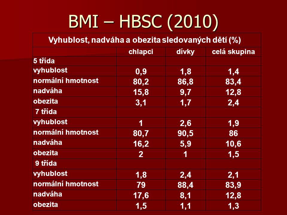 BMI – HBSC (2010) Vyhublost, nadváha a obezita sledovaných dětí (%) chlapcidívkycelá skupina 5 třída vyhublost 0,91,81,4 normální hmotnost 80,286,883,
