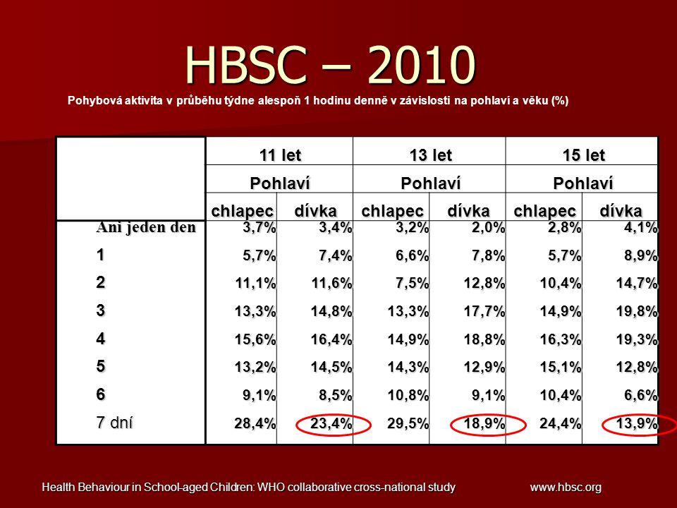 Health Behaviour in School-aged Children: WHO collaborative cross-national study www.hbsc.org Pohybová aktivita v průběhu týdne alespoň 1 hodinu denně