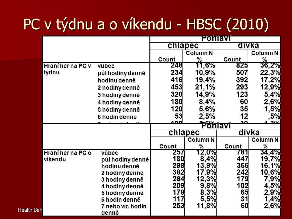 PC v týdnu a o víkendu - HBSC (2010) Health Behaviour in School-aged Children: WHO collaborative cross-national study www.hbsc.org Pohlaví chlapecdívk