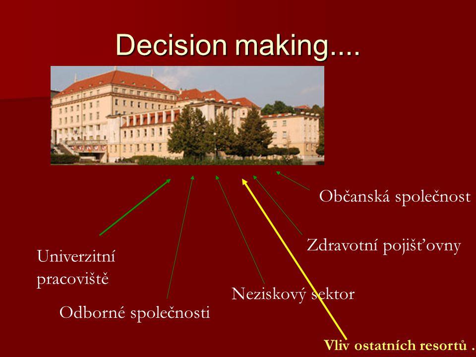 Decision making.... Univerzitní pracoviště Odborné společnosti Občanská společnost Neziskový sektor Vliv ostatních resortů... Zdravotní pojišťovny