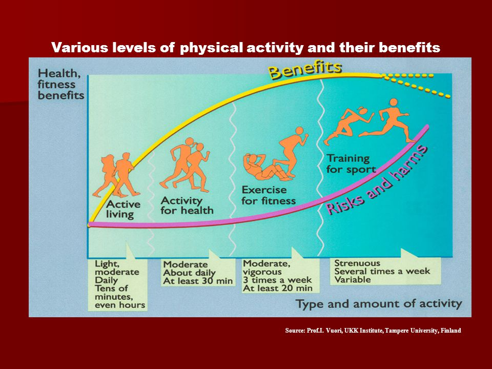 Various levels of physical activity and their benefits Source: Prof.I. Vuori, UKK Institute, Tampere University, Finland