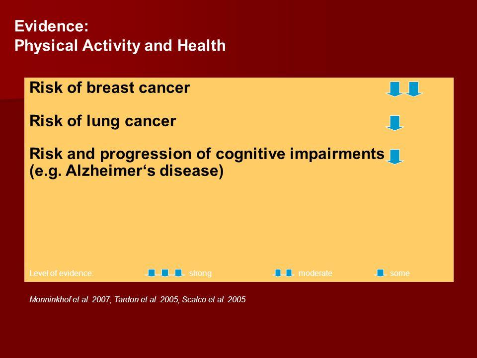 Monninkhof et al. 2007, Tardon et al. 2005, Scalco et al. 2005 Risk of breast cancer Risk of lung cancer Risk and progression of cognitive impairments