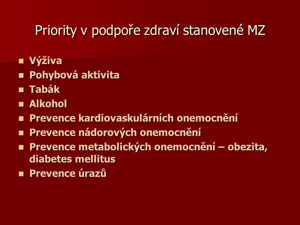 Priority v podpoře zdraví stanovené MZ  Výživa  Pohybová aktivita  Tabák  Alkohol  Prevence kardiovaskulárních onemocnění  Prevence nádorových o