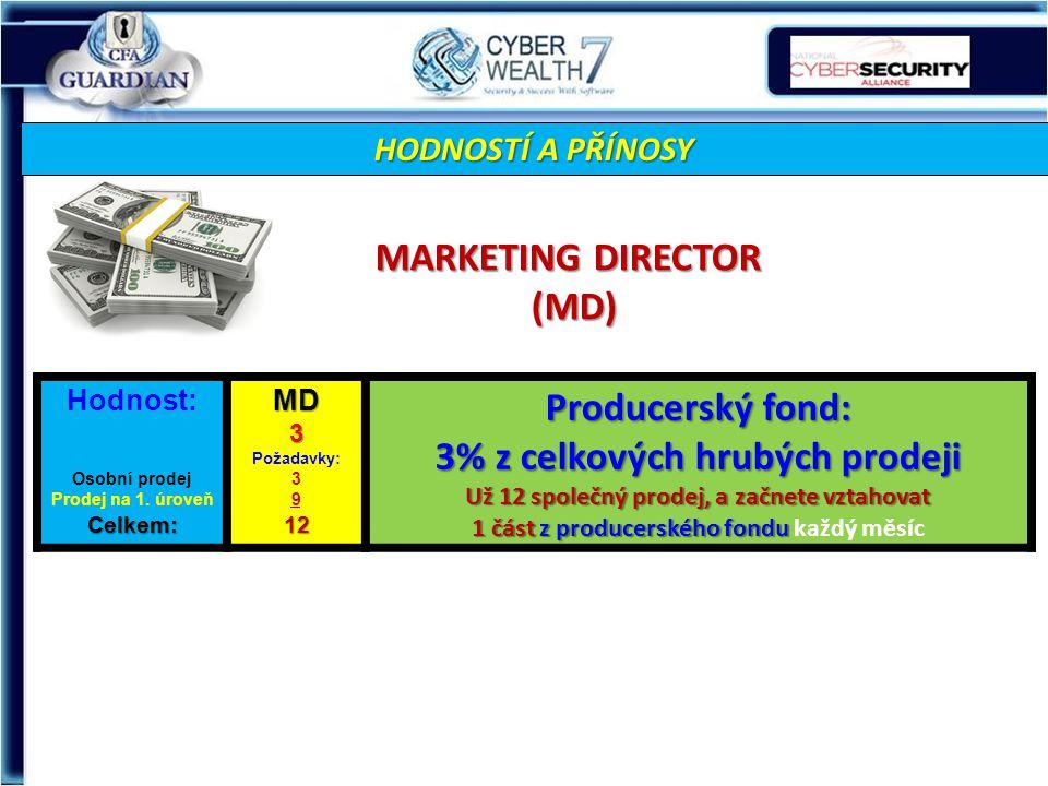 HODNOSTÍ A PŘÍNOSY MARKETING DIRECTOR (MD) Hodnost: Osobní prodej Prodej na 1.
