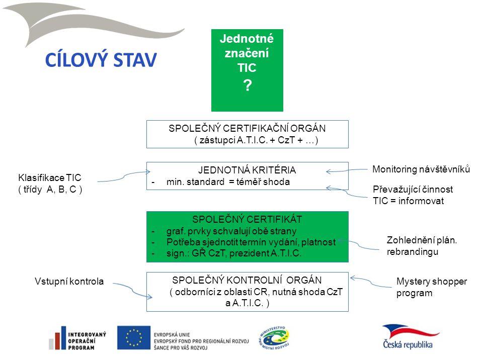 SPOLEČNÝ CERTIFIKAČNÍ ORGÁN ( zástupci A.T.I.C. + CzT + …) JEDNOTNÁ KRITÉRIA -min.