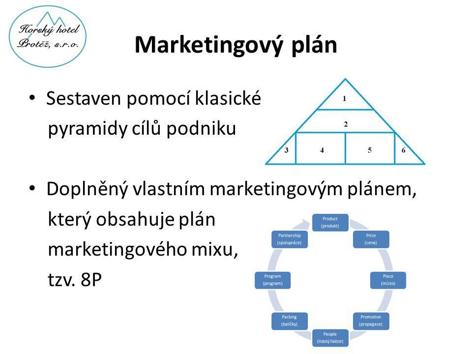 Marketingový plán • Sestaven pomocí klasické pyramidy cílů podniku • Doplněný vlastním marketingovým plánem, který obsahuje plán marketingového mixu,