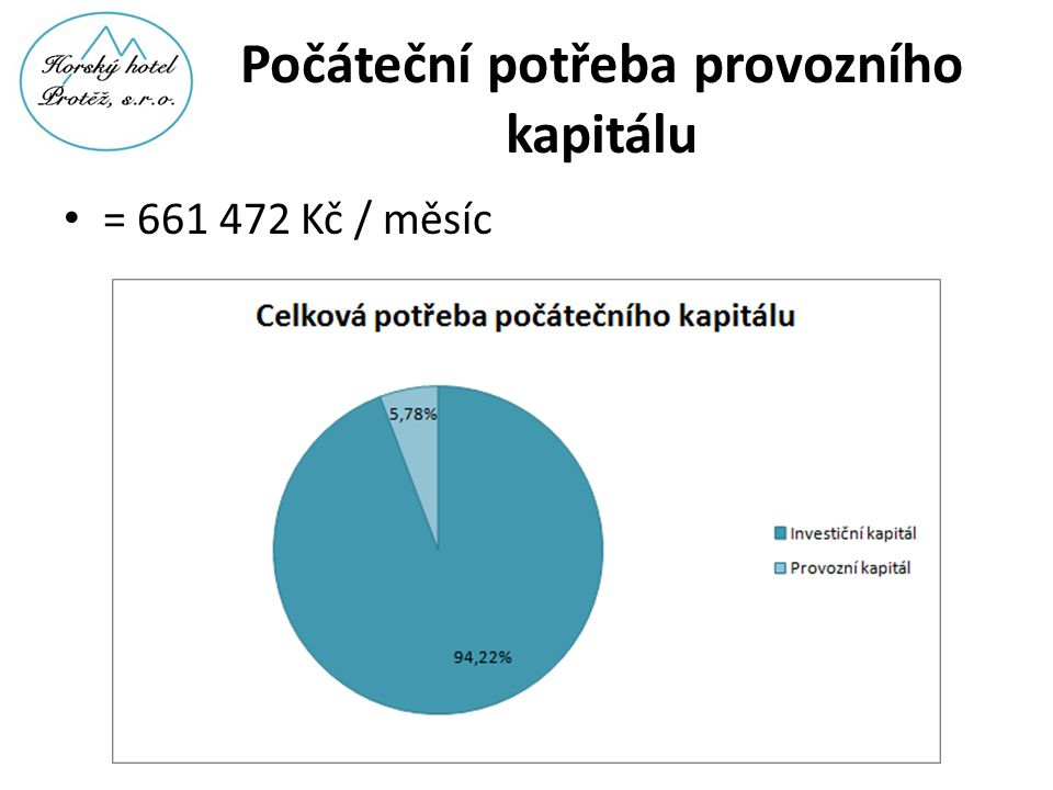 Počáteční potřeba provozního kapitálu • = 661 472 Kč / měsíc