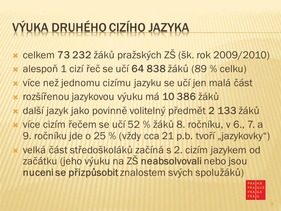  celkem 73 232 žáků pražských ZŠ (šk. rok 2009/2010)  alespoň 1 cizí řeč se učí 64 838 žáků (89 % celku)  více než jednomu cizímu jazyku se učí jen