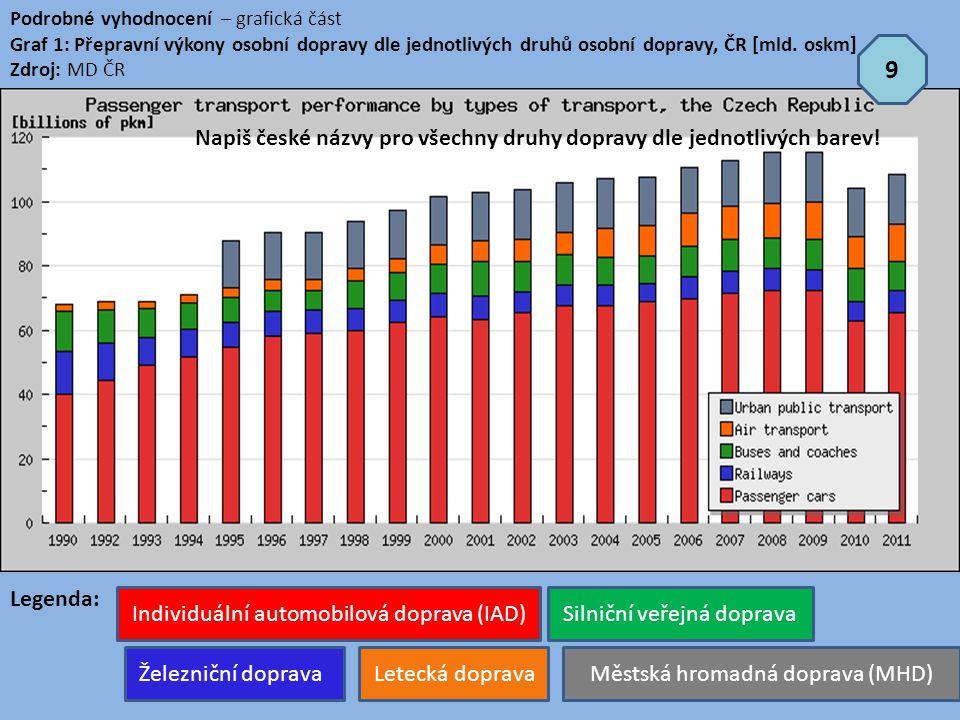 Podrobné vyhodnocení – grafická část Graf 1: Přepravní výkony osobní dopravy dle jednotlivých druhů osobní dopravy, ČR [mld. oskm] Zdroj: MD ČR Legend