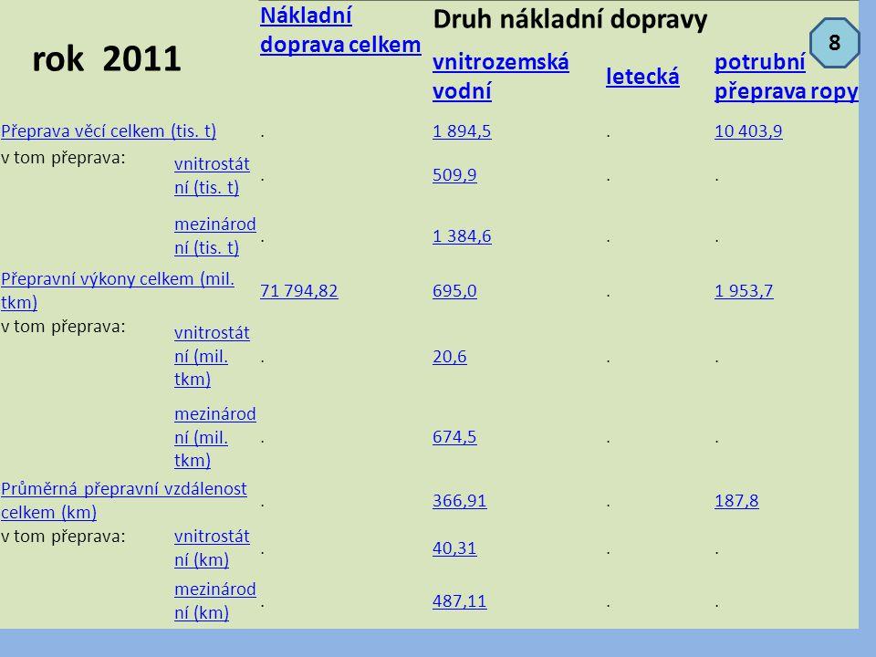 rok 2011 Nákladní doprava celkem Druh nákladní dopravy vnitrozemská vodní letecká potrubní přeprava ropy Přeprava věcí celkem (tis. t).1 894,5.10 403,