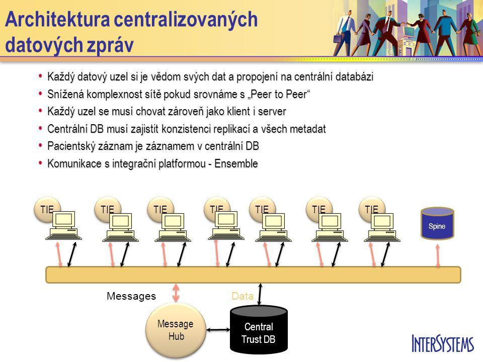 """TIE Architektura centralizovaných datových zpráv • Každý datový uzel si je vědom svých dat a propojení na centrální databázi • Snížená komplexnost sítě pokud srovnáme s """"Peer to Peer • Každý uzel se musí chovat zároveň jako klient i server • Centrální DB musí zajistit konzistenci replikací a všech metadat • Pacientský záznam je záznamem v centrální DB • Komunikace s integrační platformou - Ensemble Spine Message Hub Message Hub Central Trust DB Messages Data"""