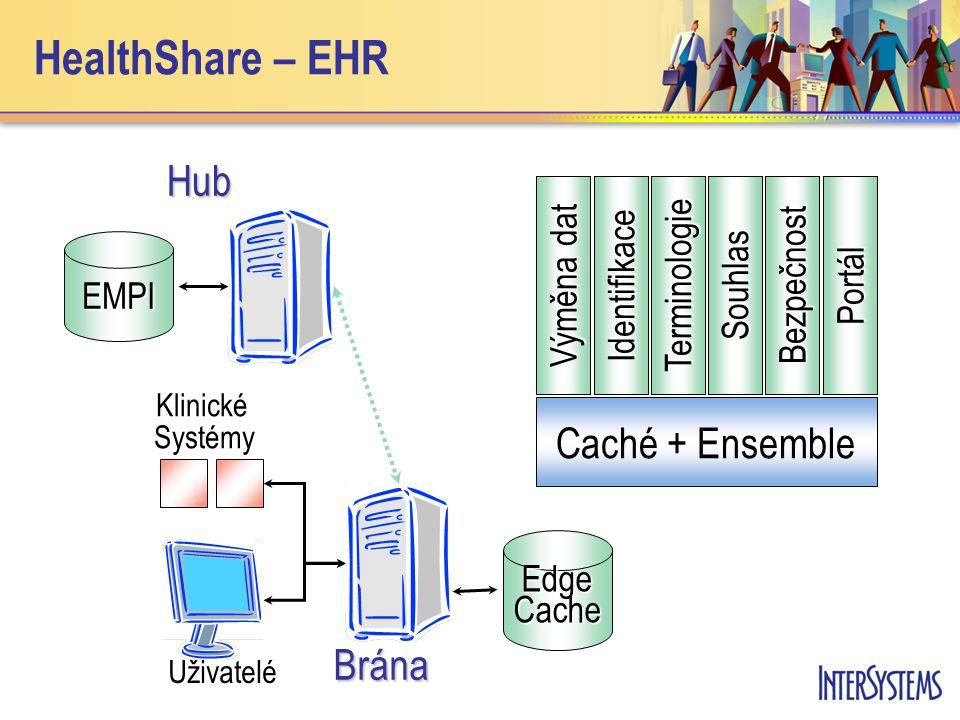 EMPIHubBrána Uživatelé Klinické Systémy Edge Cache Identifikace TerminologieSouhlasBezpečnost Portál Výměna dat Caché + Ensemble HealthShare – EHR
