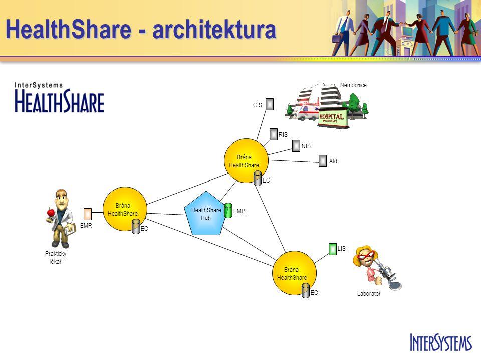 HealthShare - architektura EMPI Praktický lékař Nemocnice Laboratoř EMR LIS CIS RIS NIS Atd.