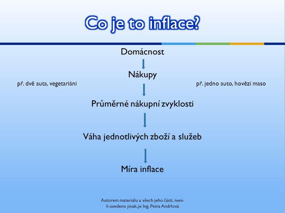  pro měření inflace – veškeré spotřebované zboží a služby v domácnosti a) zboží každodenní spotřeby … ??.