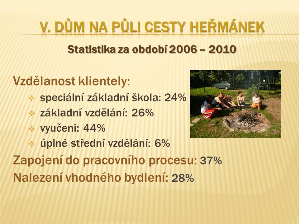 Statistika za období 2006 – 2010 Vzdělanost klientely:  speciální základní škola: 24%  základní vzdělání: 26%  vyučeni: 44%  úplné střední vzdělán