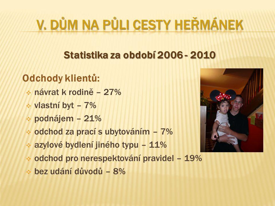 Statistika za období 2006 - 2010 Odchody klientů:  návrat k rodině – 27%  vlastní byt – 7%  podnájem – 21%  odchod za prací s ubytováním – 7%  az