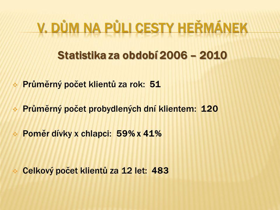 Statistika za období 2006 – 2010  Průměrný počet klientů za rok: 51  Průměrný počet probydlených dní klientem: 120  Poměr dívky x chlapci: 59% x 41%  Celkový počet klientů za 12 let: 483