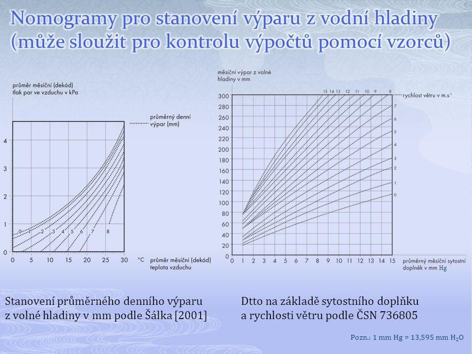 Stanovení průměrného denního výparu z volné hladiny v mm podle Šálka [2001] Dtto na základě sytostního doplňku a rychlosti větru podle ČSN 736805 Hg P
