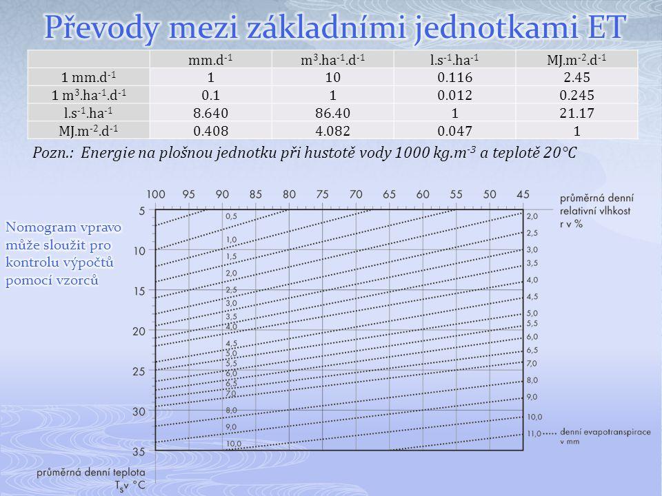 mm.d -1 m 3.ha -1.d -1 l.s -1.ha -1 MJ.m -2.d -1 1 mm.d -1 1100.1162.45 1 m 3.ha -1.d -1 0.110.0120.245 l.s -1.ha -1 8.64086.40121.17 MJ.m -2.d -1 0.4
