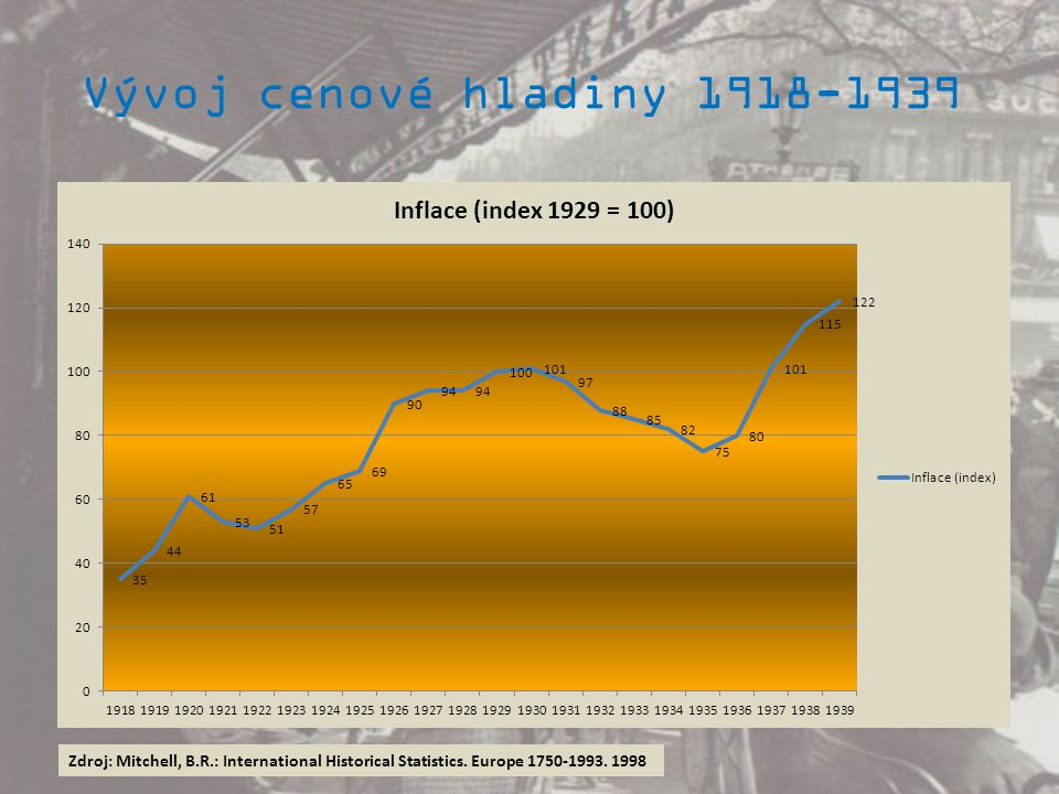 Vývoj cenové hladiny 1918-1939 Zdroj: Mitchell, B.R.: International Historical Statistics. Europe 1750-1993. 1998